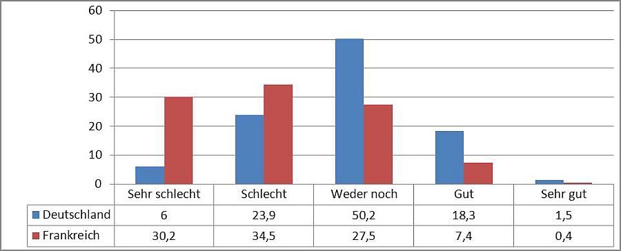 Statistik Deutschland Gegen Frankreich