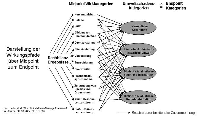 abb 2 allgemeines konzept der wirkungskategorien zur umweltbezogenen bewertung im rahmen der kobilanzierung - Okobilanz Beispiel