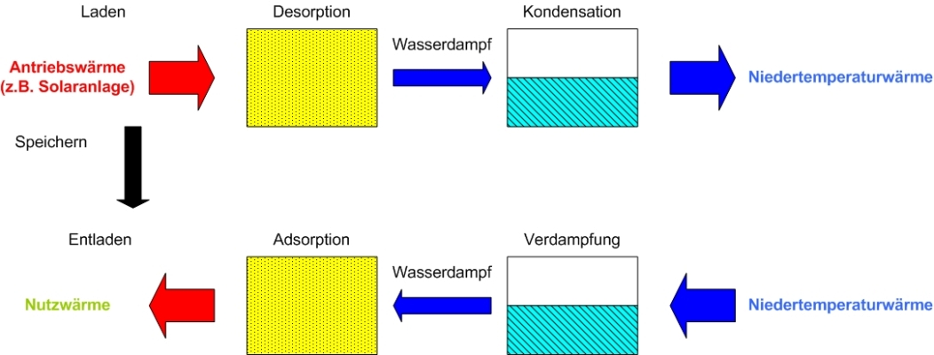Wunderbar Blockdiagramm Reduzierung Der Kontrollsystem Beispiele ...